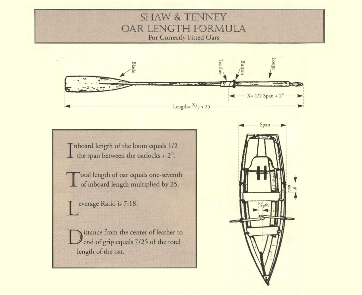 Oar Sizing Formula, How to size oars by Shaw and Tenney